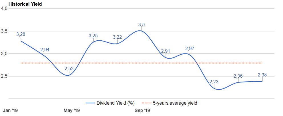 mcd-average-dividend-yield