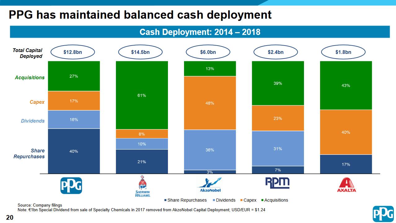 ppg-cash-balance