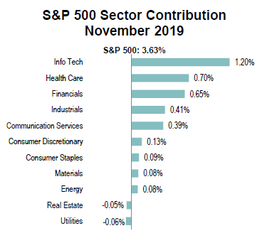 sector-contribution-sp500-nov-2019