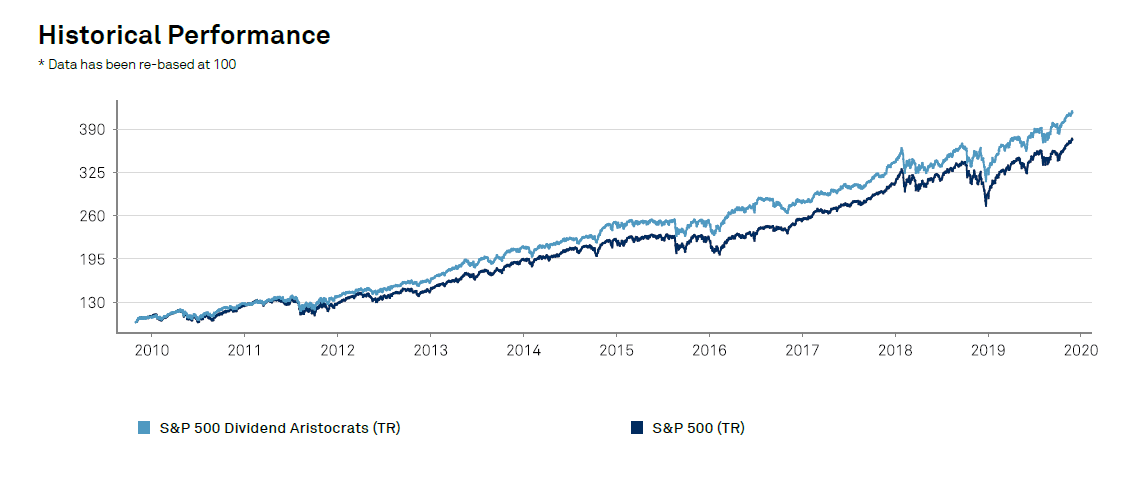 Dividend aristocrats performance 2020
