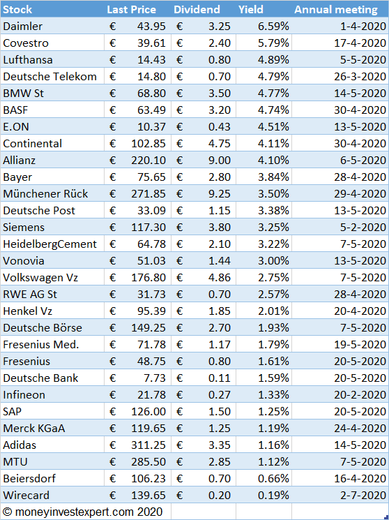 dax-dividend-stocks-by-yield