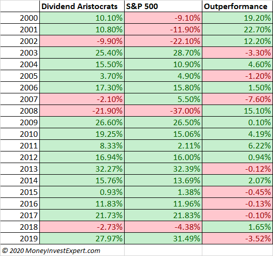 Dividend aristocrats performance by year