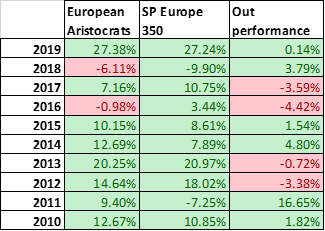 european-dividend-aristocrats performance 2010-2019