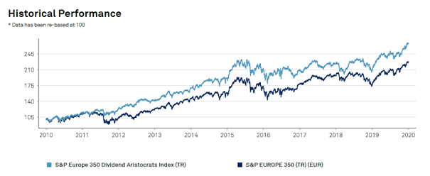european-dividend-aristocrats-performance-2019