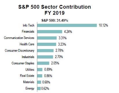 sp500-sectors-fy-2019 contribution