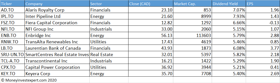 canadian dividend aristocrats by dividend-yield