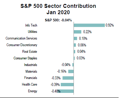 sp500-sector performance jan-2020