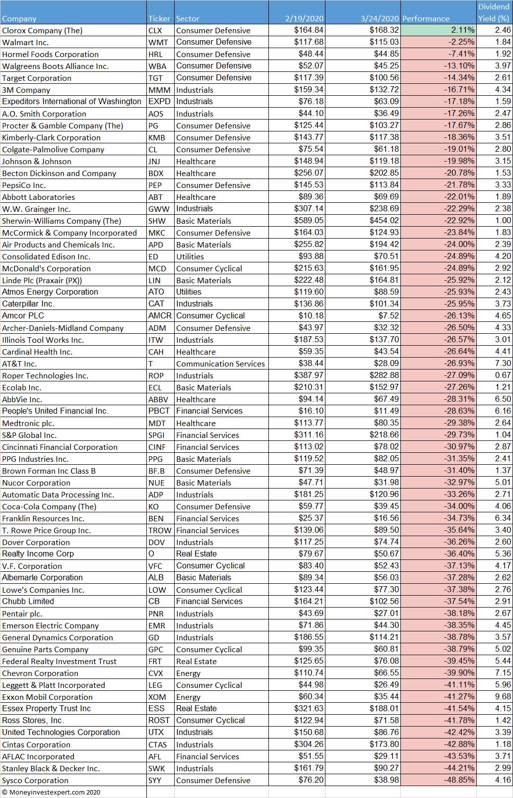 corona-performance-dividend-aristocrats
