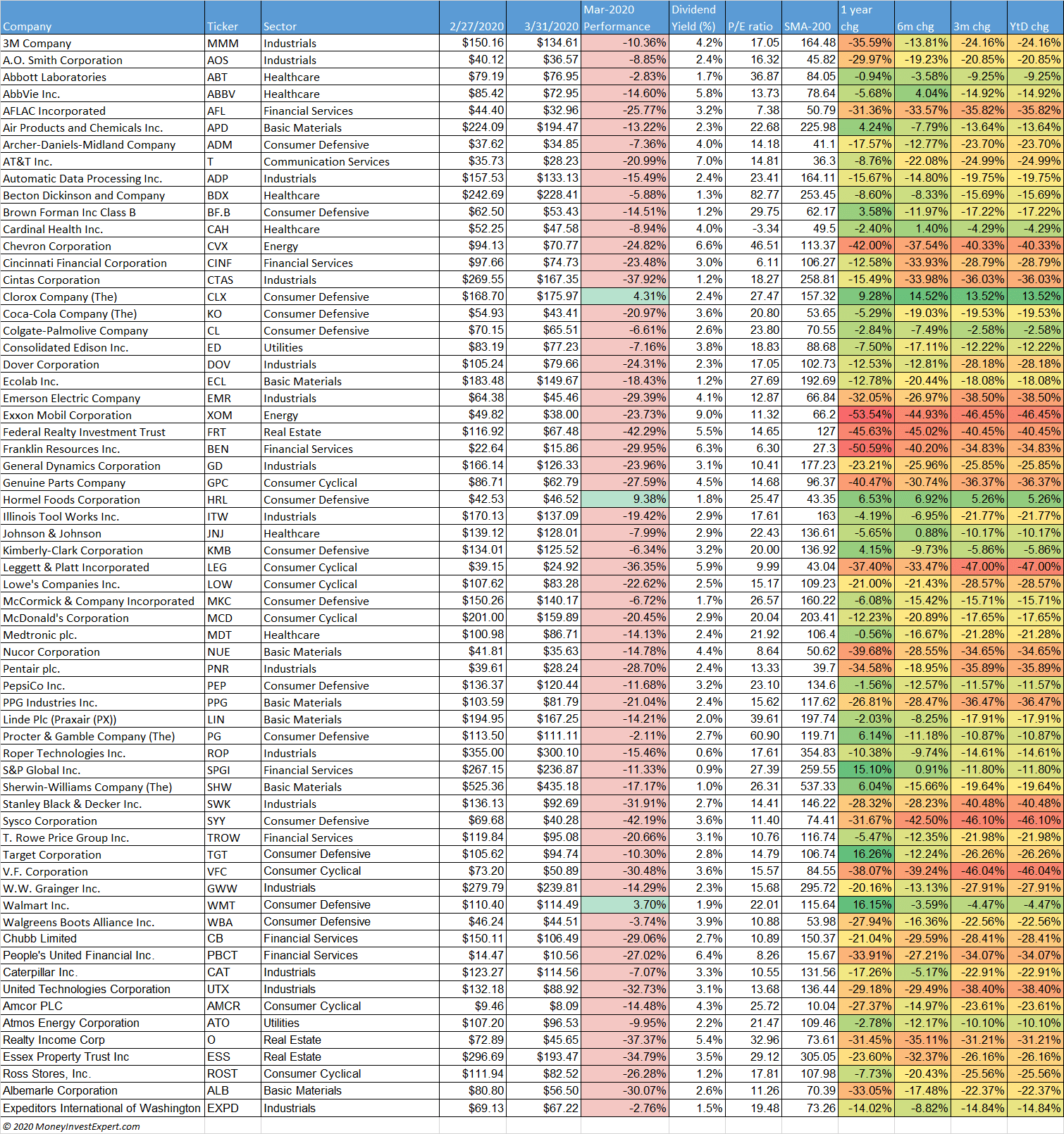 dividend-aristocrats-performance march 2020