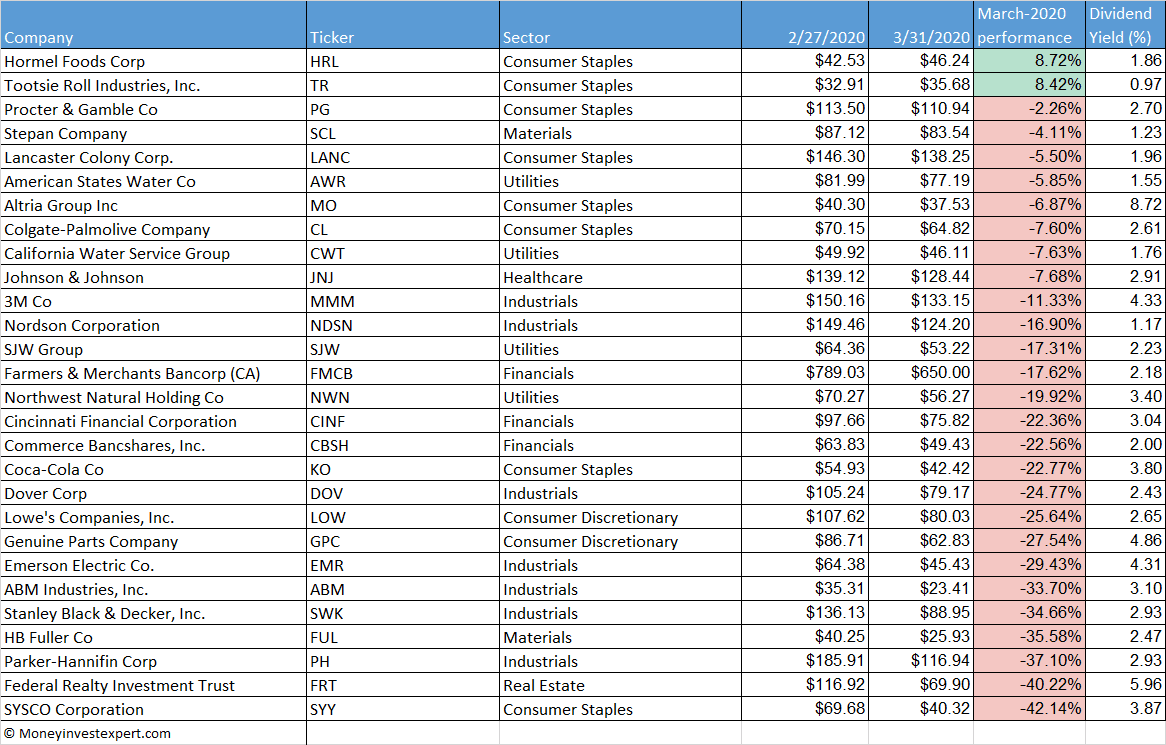 dividend-kings-march-2020-performance