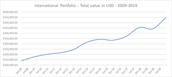 dividend-portfolio-fy-2019