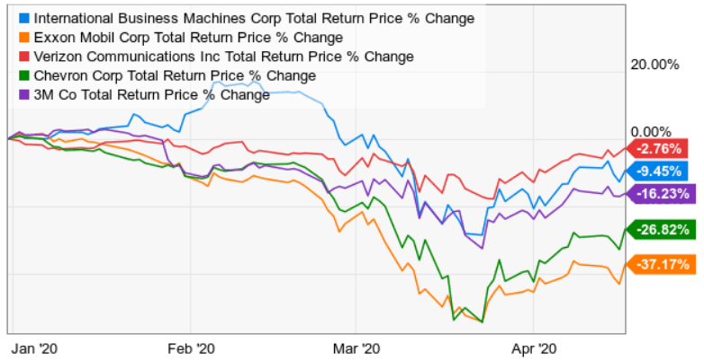other 5 dogs of the dow performance