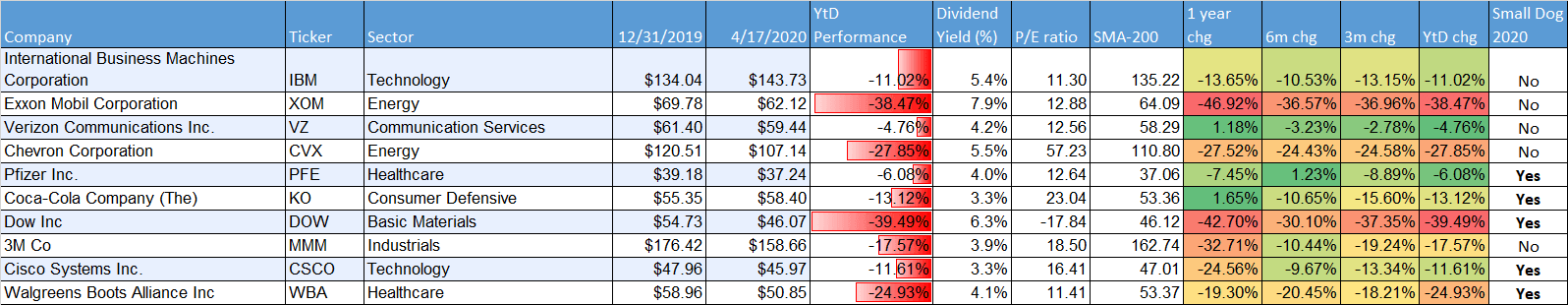 dog-of-the-dow-performance-april-2020