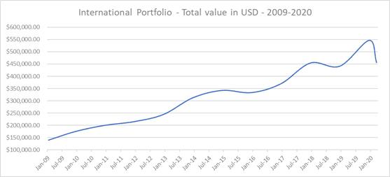 international dividend portfolio yields 2009- april 2020 chart