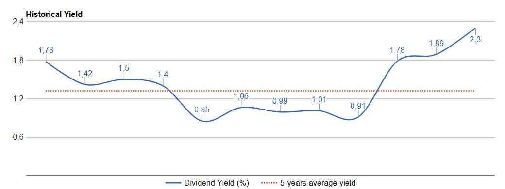 AOSAOS historical-dividend-yield