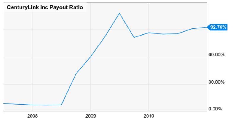 CenturyLink payout-ratio 2020