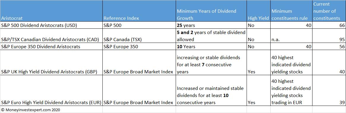 details-dividend-aristocrats