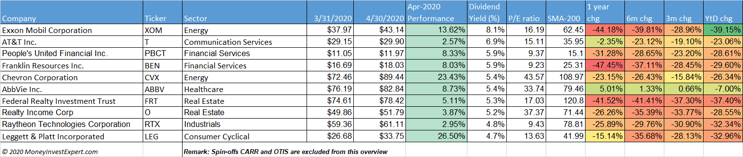 dividend-aristocrats-may-2020 dividend-yield