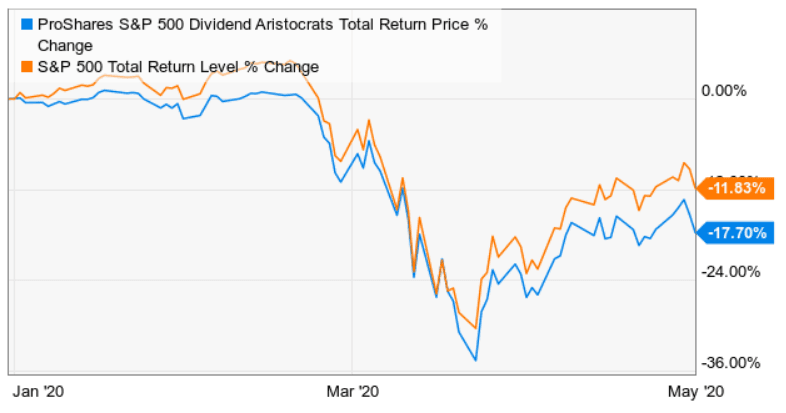 dividend-aristocrats-performance-may-2020