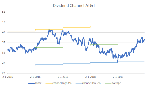 dividend-channel at&t may-2020