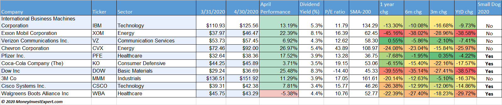 dogs-of-the-dow-performance-may-2020