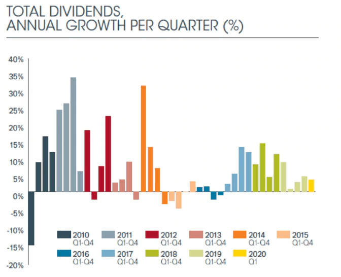 janus global dividend-index 2020