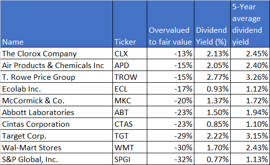 overvalued-dividend-aristocrats-may-2020