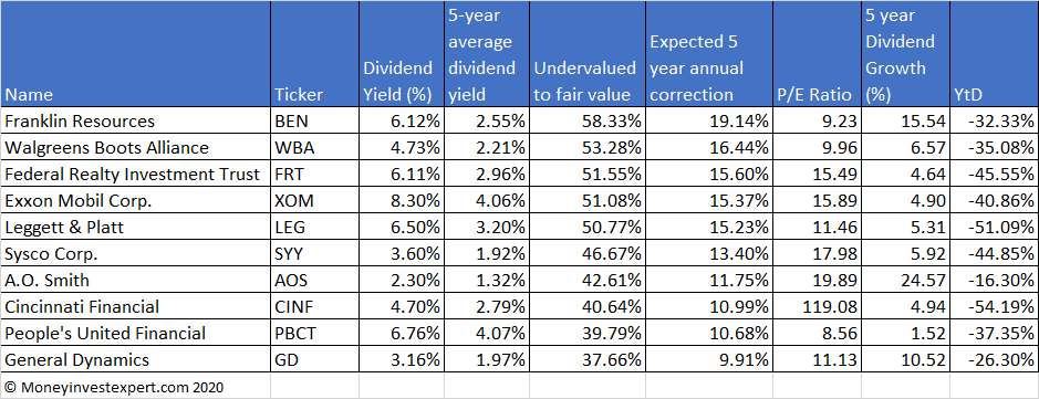 undervalued-dividend-aristocrats-may-2020