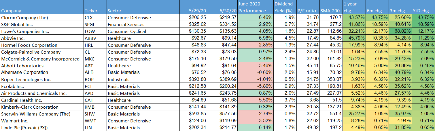 dividend-aristocrats performance ytd-2020