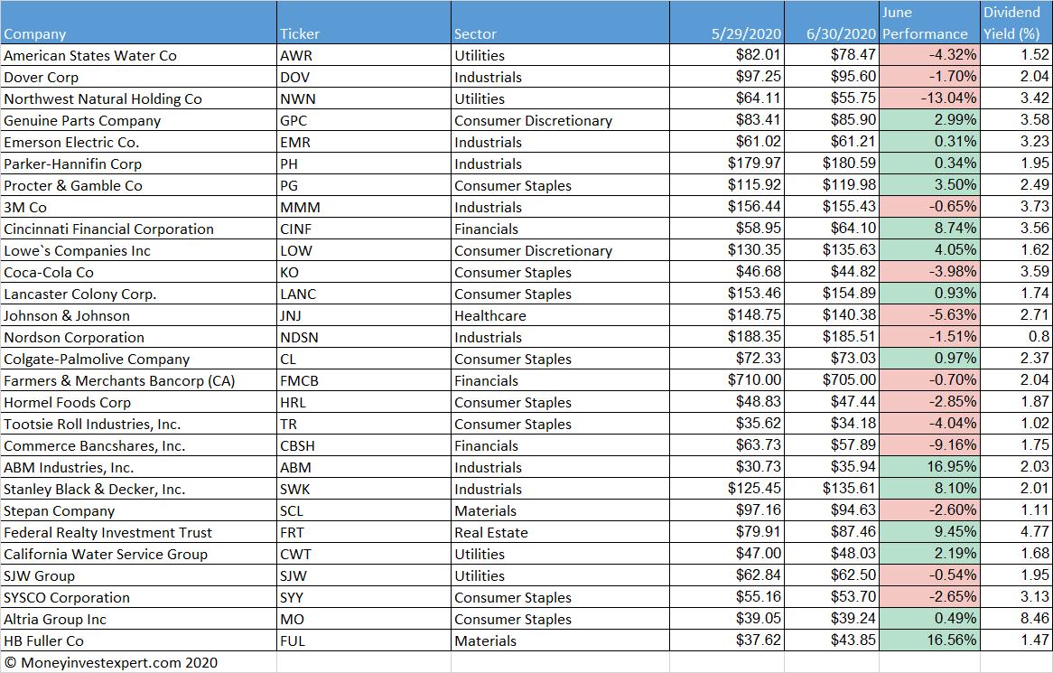 dividend-kings performance june-2020