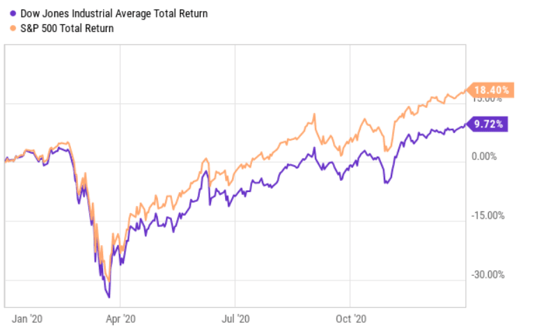 The 10 Highest Yielding Dow 30 Stocks