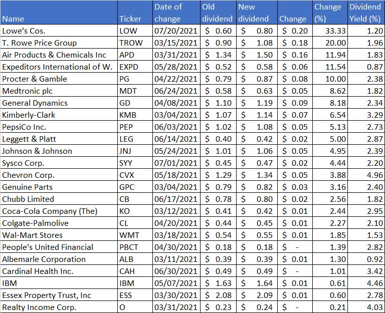 Recent Dividend Increases-June 2021